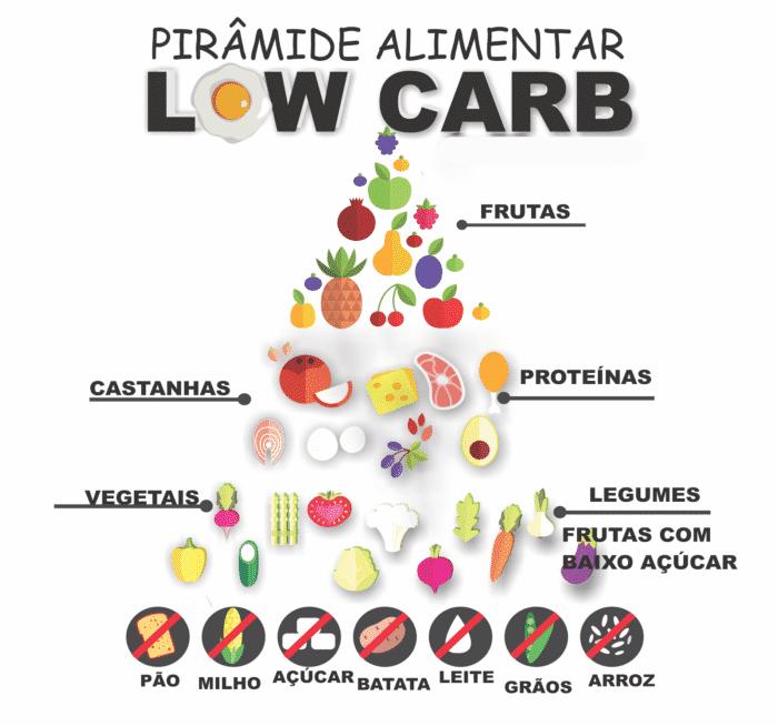 piramide-lowcarb-700x654 Dieta Low Carb Alimentos Permitidos